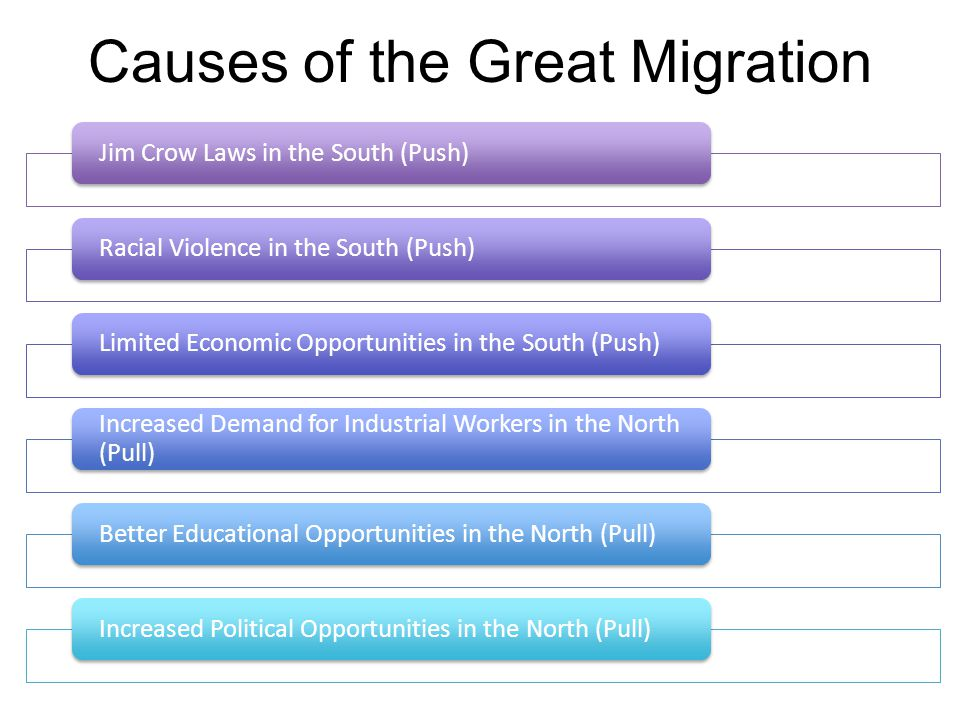 Causes of the Great Migration