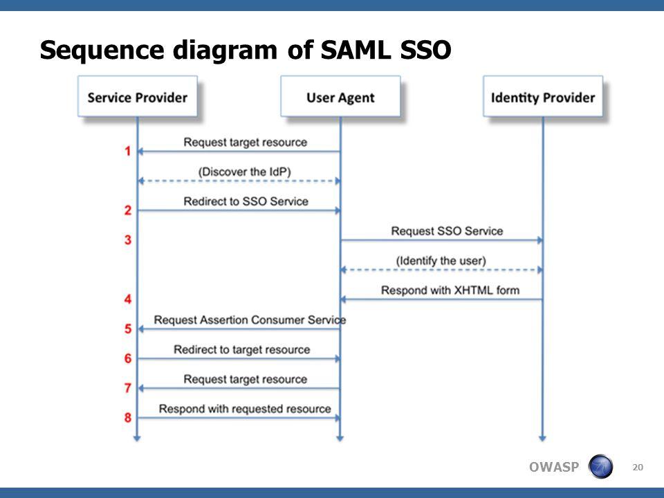 wei zhang \u0026 marco morana owasp cincinnati, u s a ppt download Salesforce Diagram