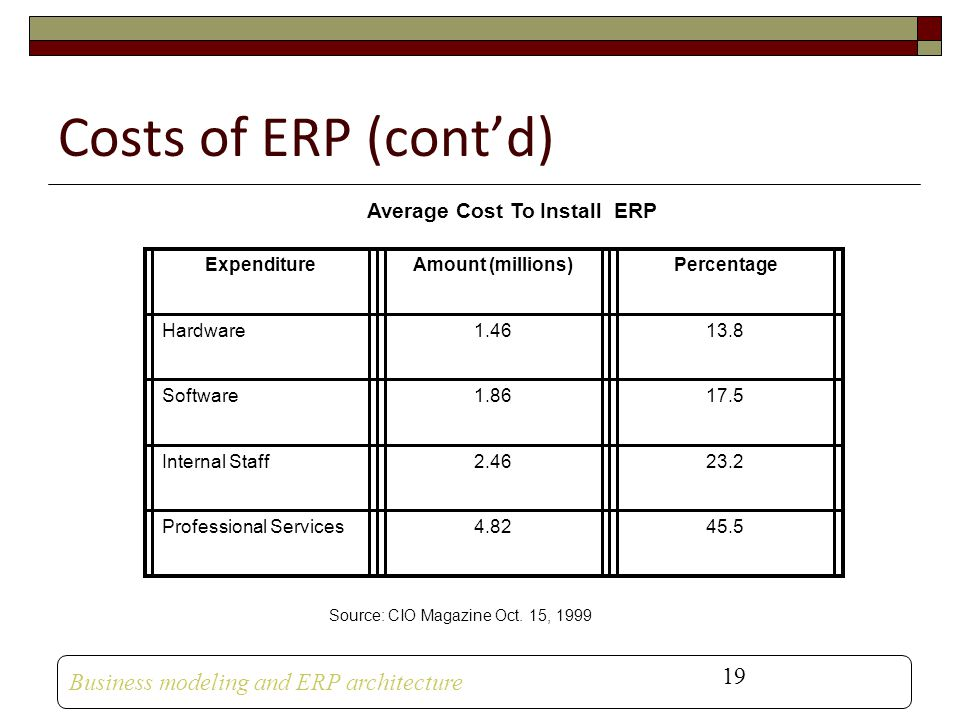 Average Cost To Install ERP