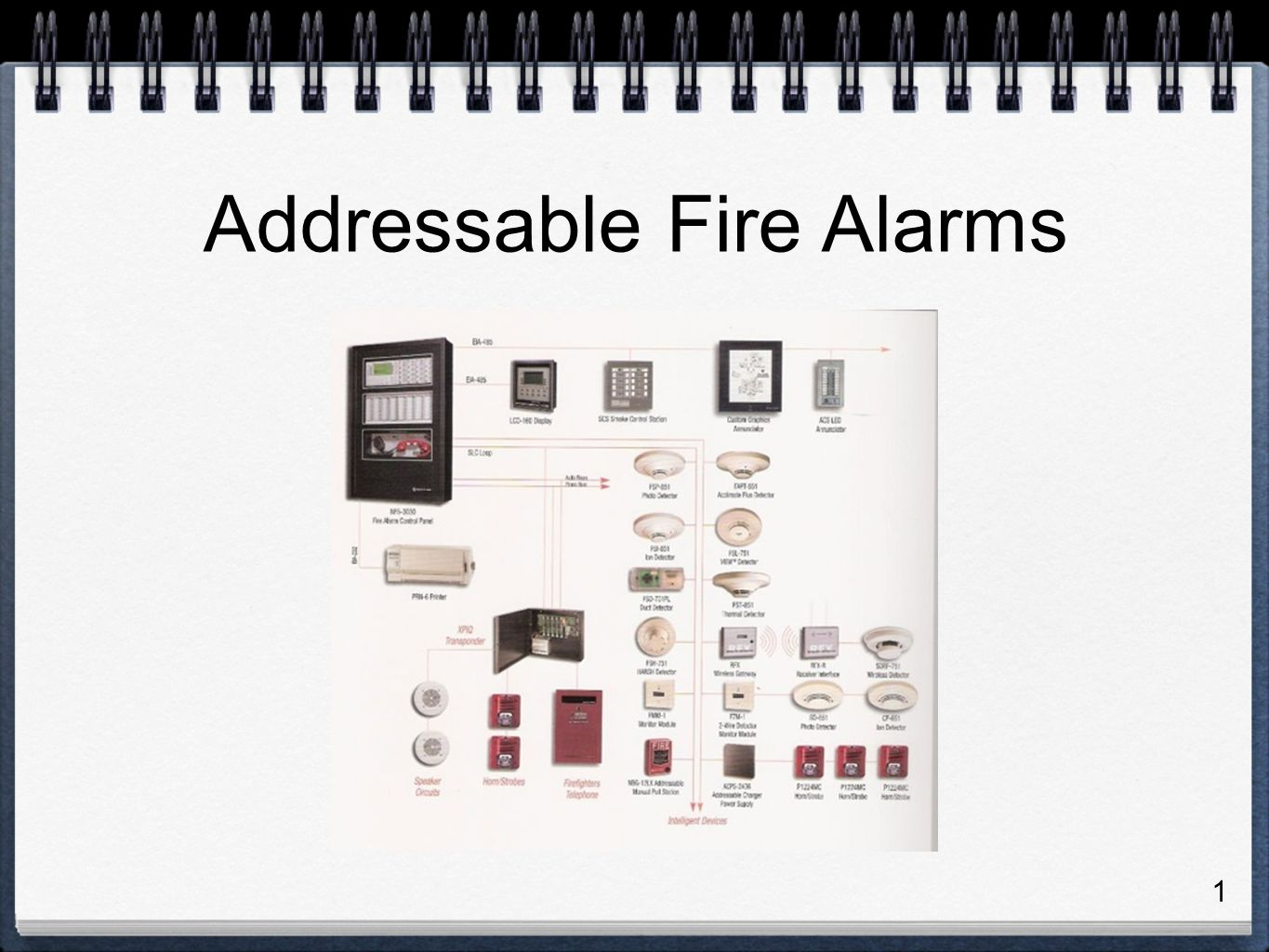 Addressable Fire Alarms - ppt download
