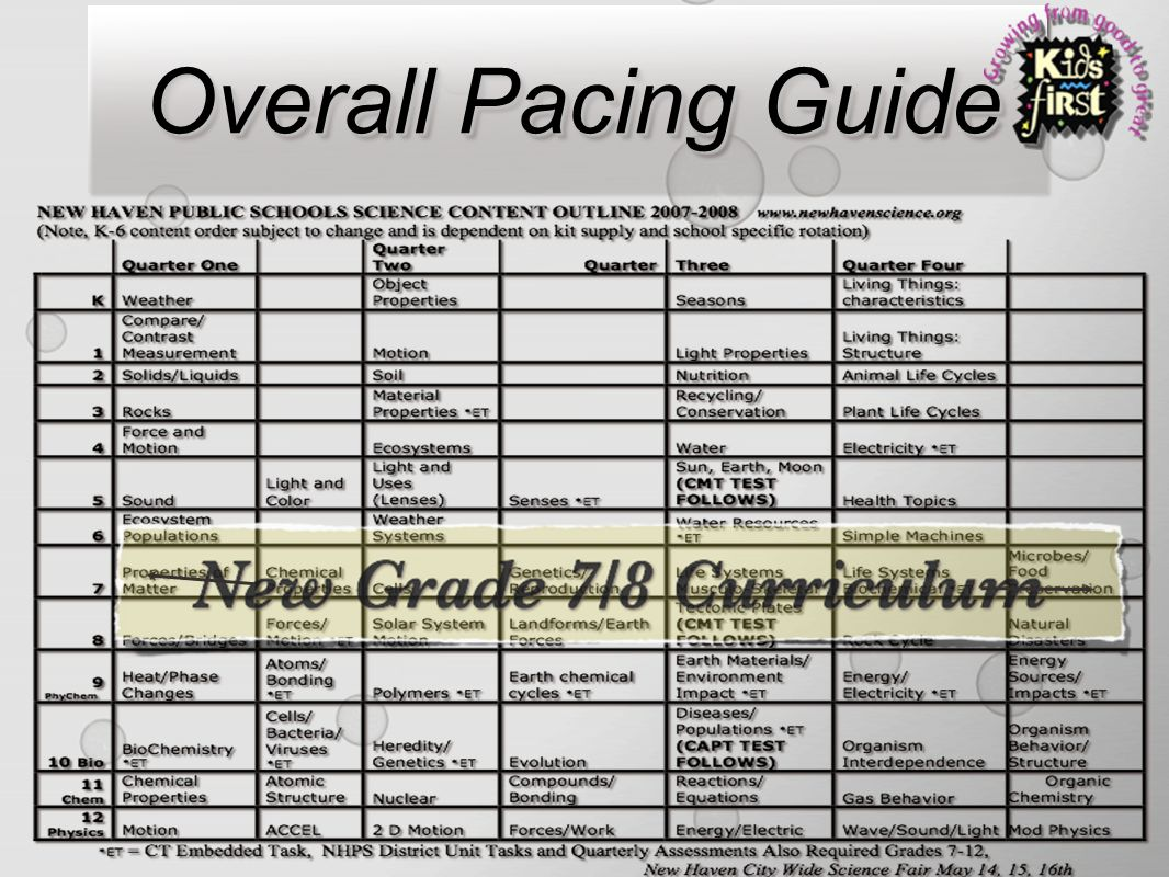 science 5th grade testing cmt curriculum ppt download rh slideplayer com High School Pacing Guides Reading Pacing Guides