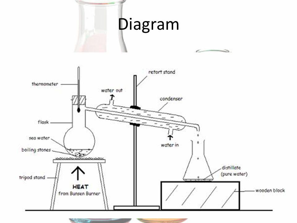 Simple Distillation And Fractional Distillation Ppt Video Online