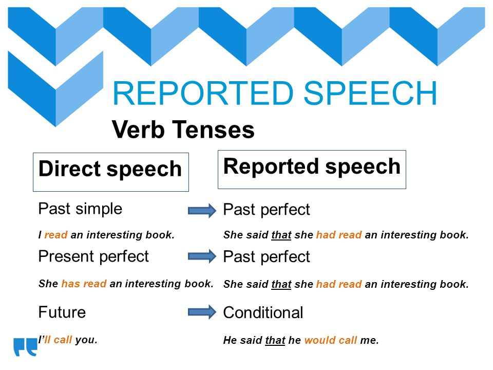 REPORTED SPEECH Verb Tenses Reported speech Direct speech Past simple