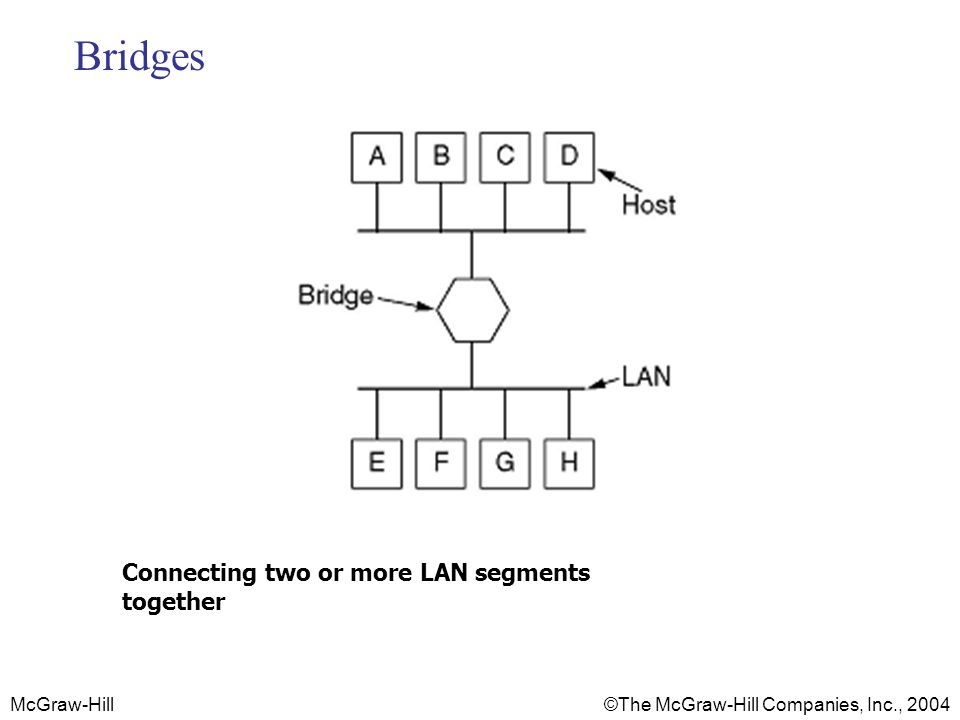 Bridges Connecting two or more LAN segments together