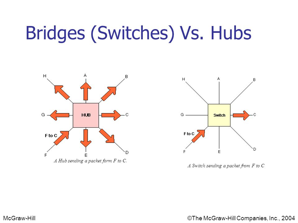 Bridges (Switches) Vs. Hubs