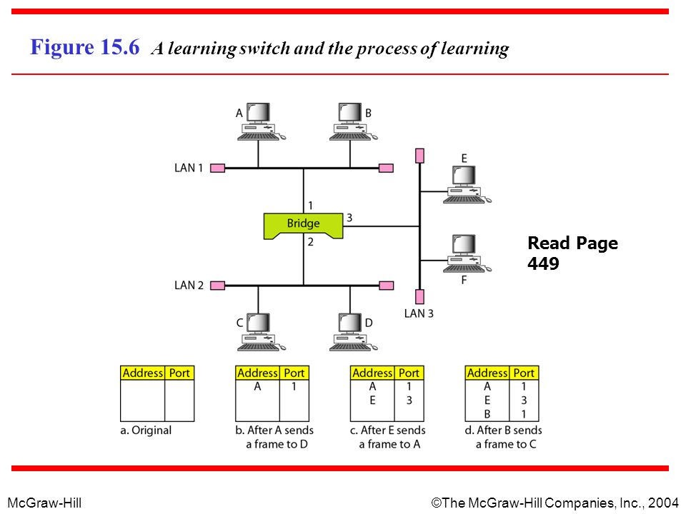 Figure 15.6 A learning switch and the process of learning