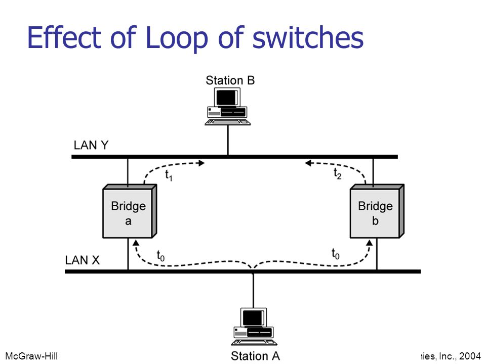 Effect of Loop of switches