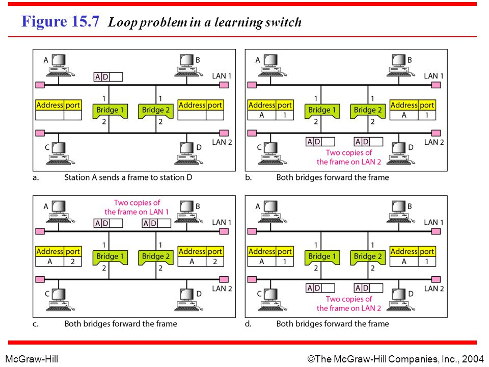 Figure 15.7 Loop problem in a learning switch