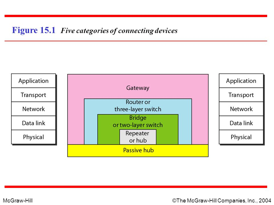 Figure 15.1 Five categories of connecting devices
