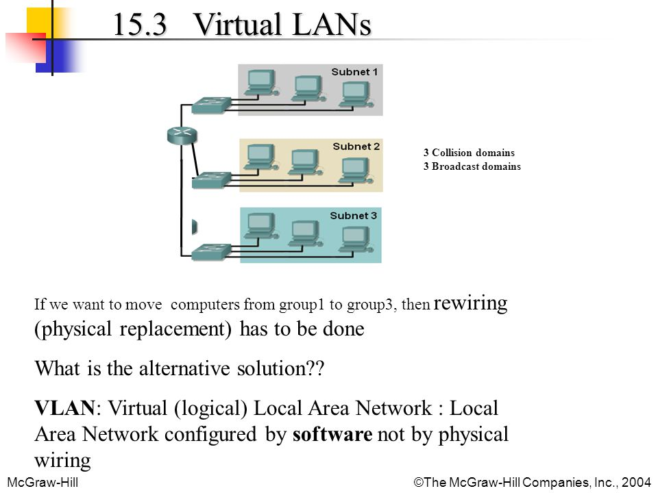 15.3 Virtual LANs What is the alternative solution