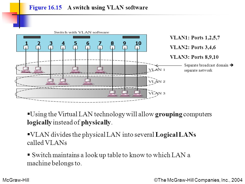 VLAN divides the physical LAN into several Logical LANs called VLANs