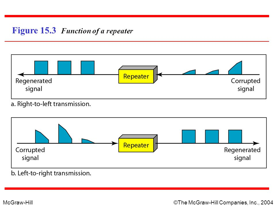 Figure 15.3 Function of a repeater