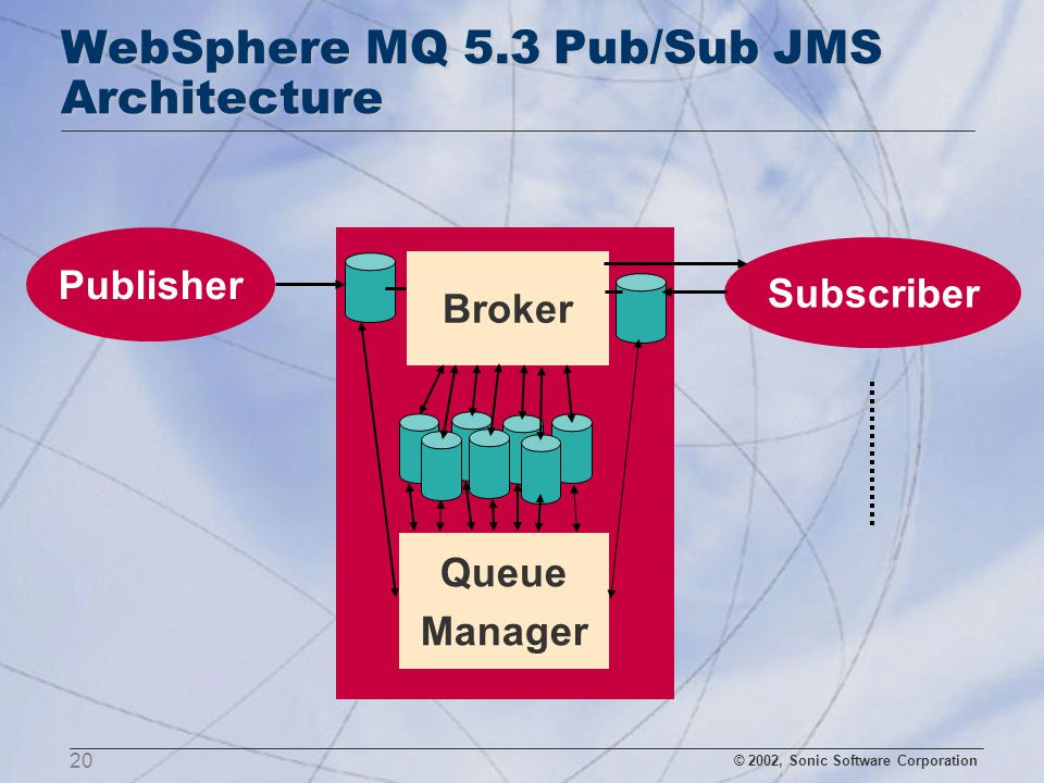 WebSphere MQ Competitive Overview - ppt download
