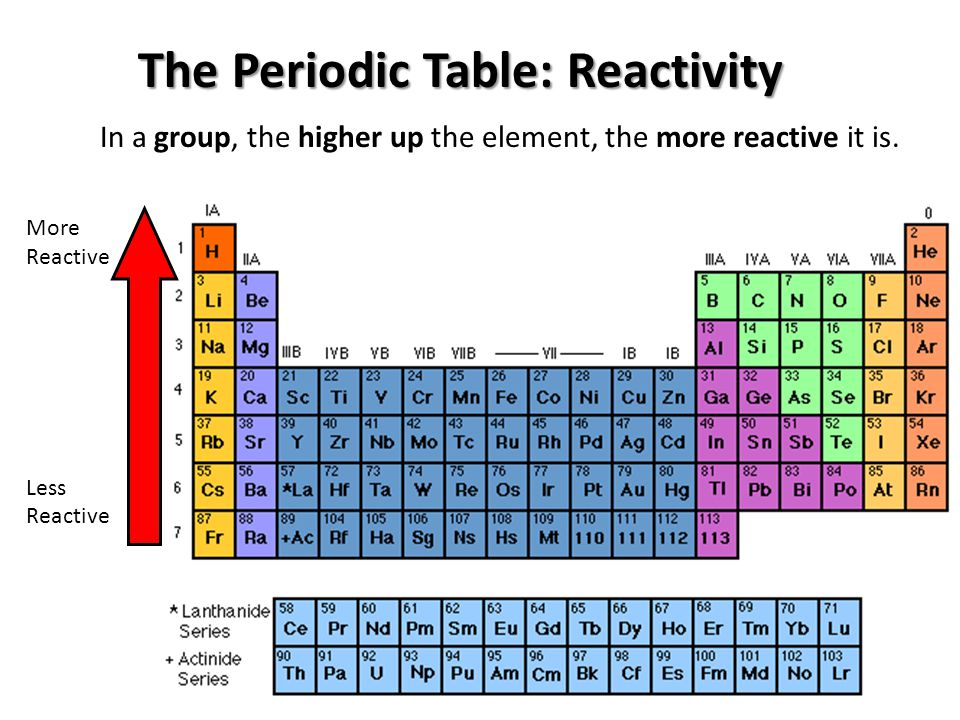 Which side of the periodic table is more reactive images periodic physical science the structure of matter ppt video online download urtaz Gallery