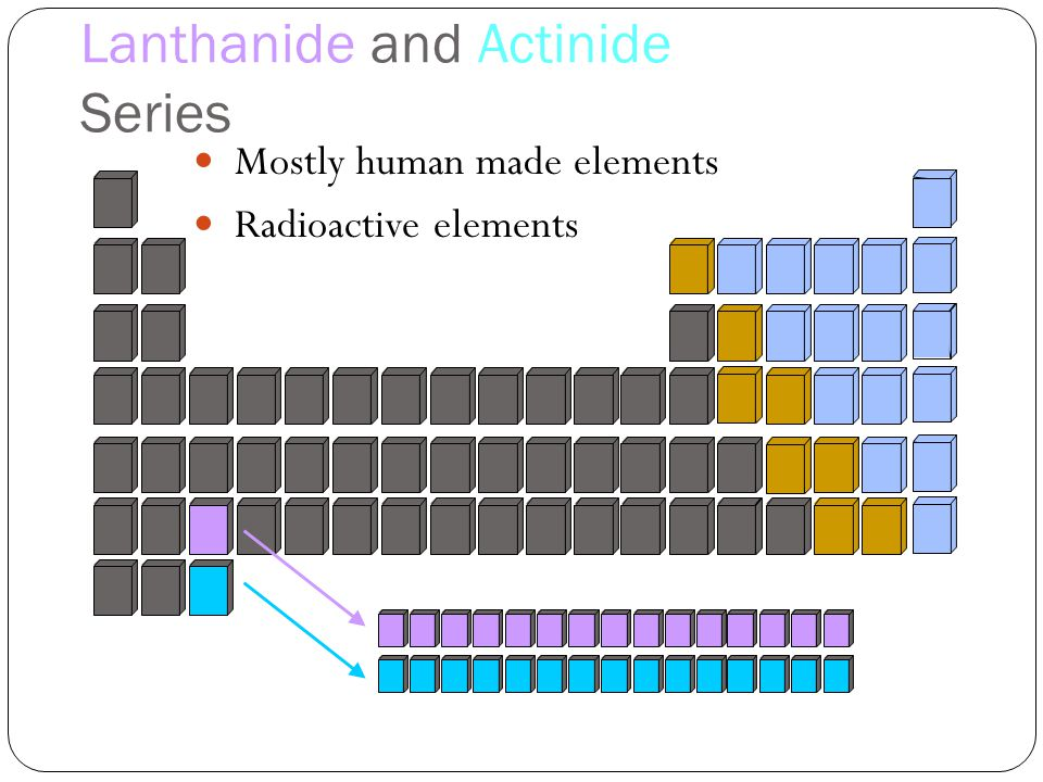 Unit 3 particles with internal structure ppt video online download 31 lanthanide and actinide series mostly human made elements radioactive elements urtaz Images
