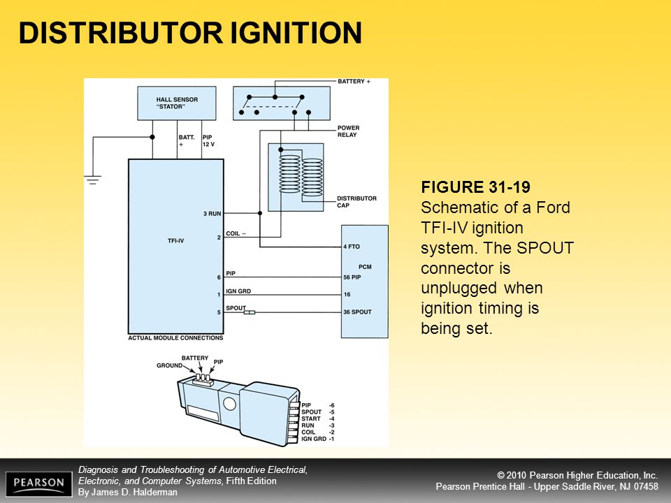 DISTRIBUTOR IGNITION FIGURE Schematic of a Ford TFI-IV ignition system.