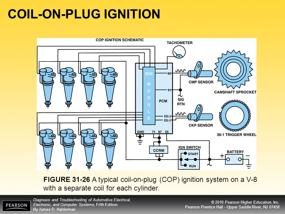 COIL-ON-PLUG IGNITION