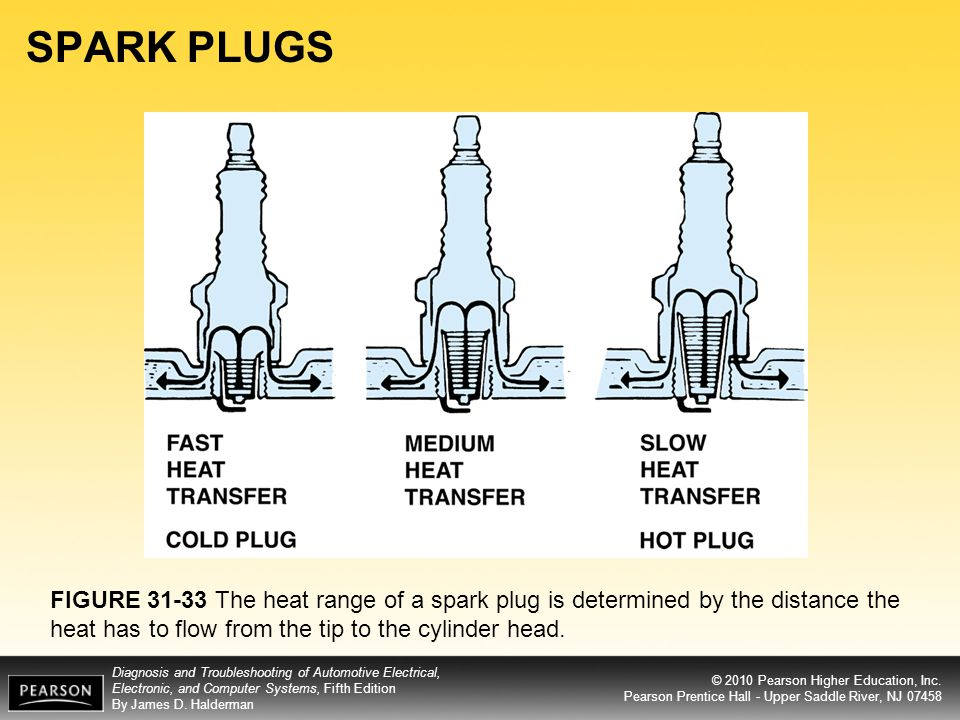 SPARK PLUGS FIGURE The heat range of a spark plug is determined by the distance the heat has to flow from the tip to the cylinder head.