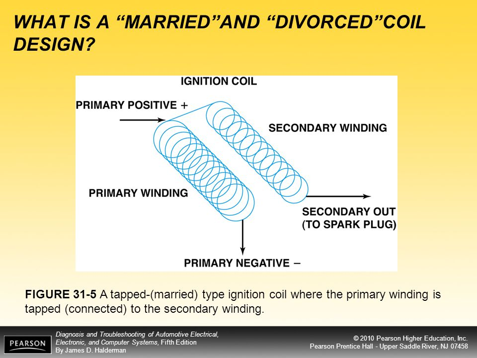 WHAT IS A MARRIED AND DIVORCED COIL DESIGN