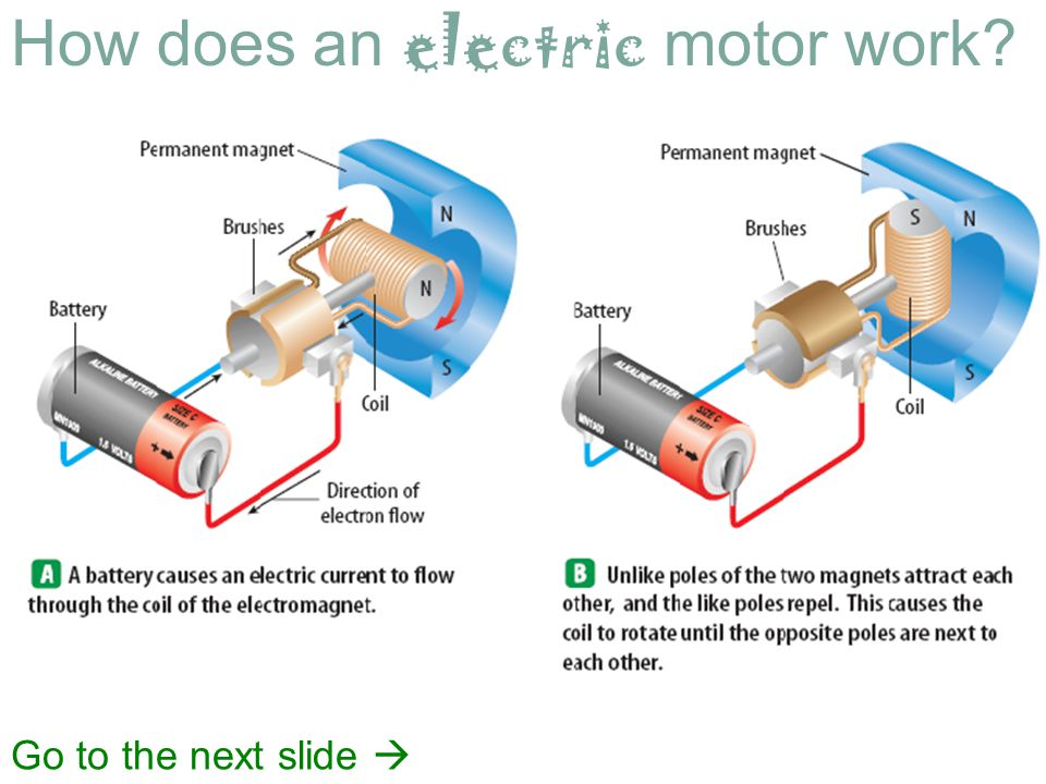 How does an electric motor work