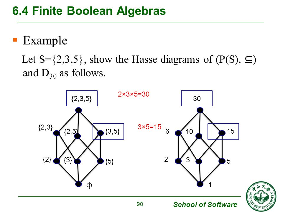 Chapter 6 order relations and structure ppt download 90 64 finite boolean algebras ccuart Choice Image