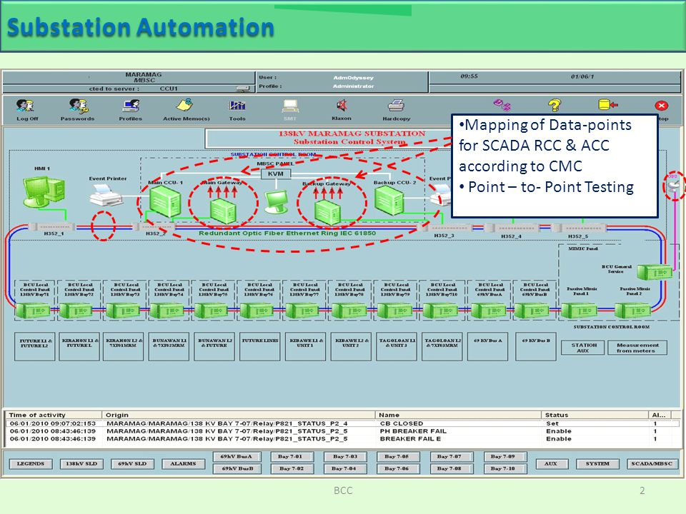 introduction to substation automation Introduction to substation automation concept of electrical substations london leicester square london indoor substation under leicester square.