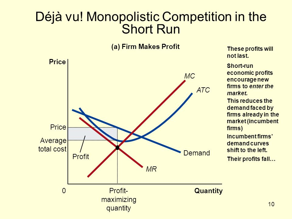 Déjà vu! Monopolistic Competition in the Short Run