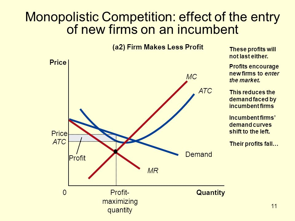 Monopolistic Competition: effect of the entry of new firms on an incumbent