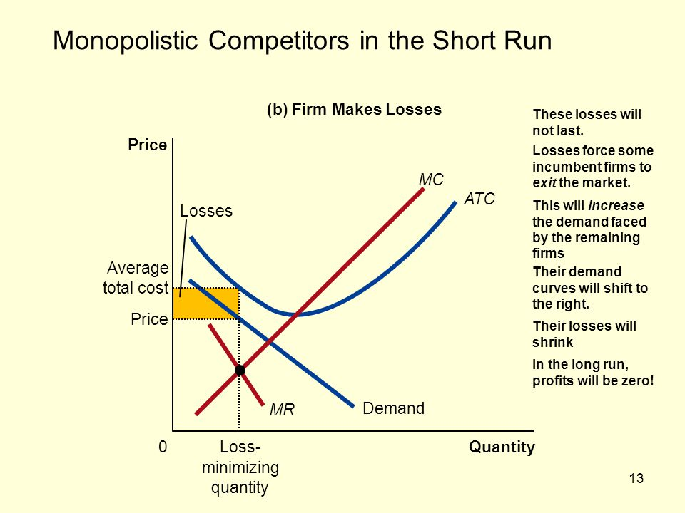 Monopolistic Competitors in the Short Run