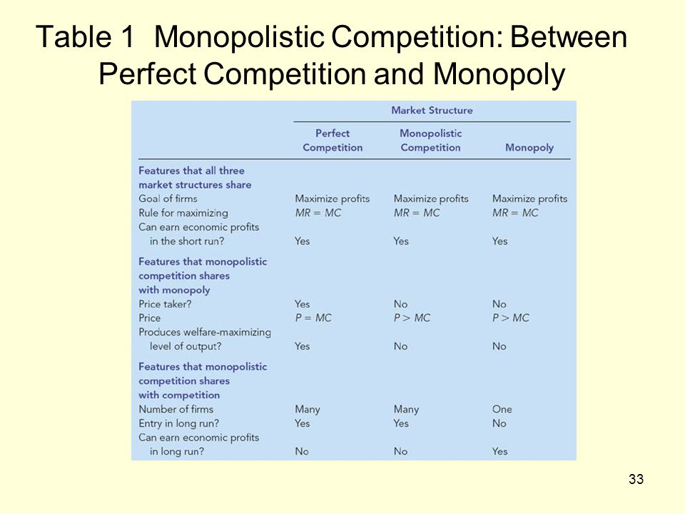 Table 1 Monopolistic Competition: Between Perfect Competition and Monopoly