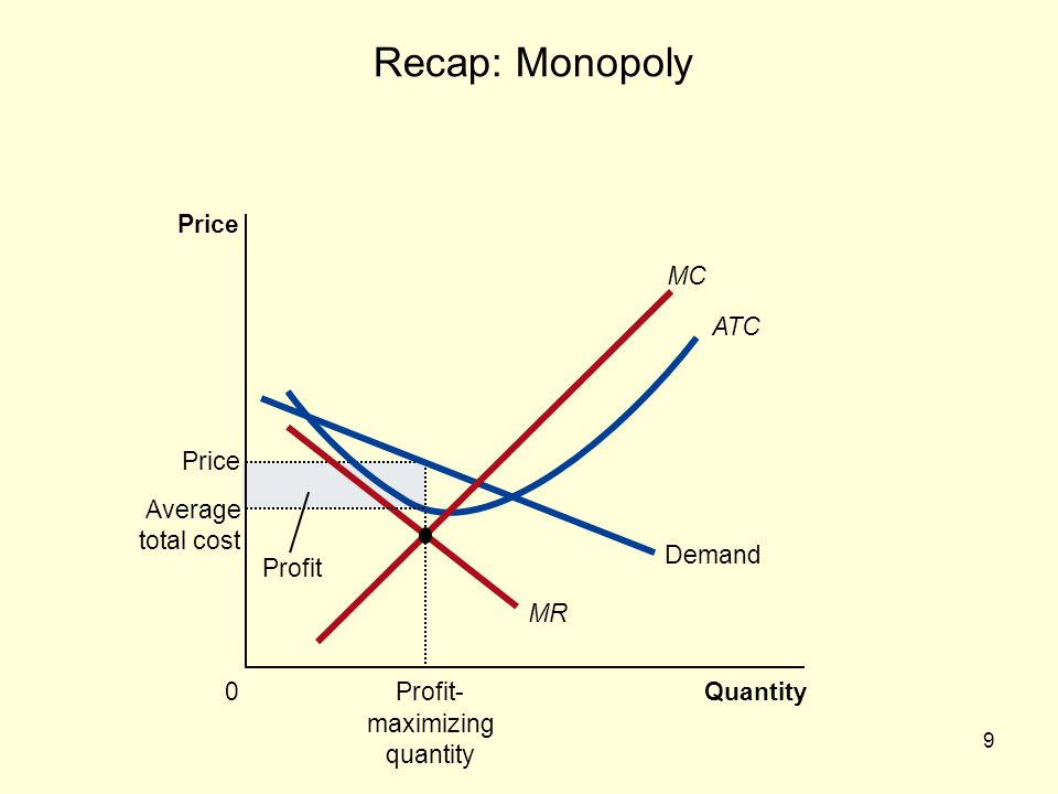 Recap: Monopoly Price MC ATC Demand MR Profit- maximizing quantity