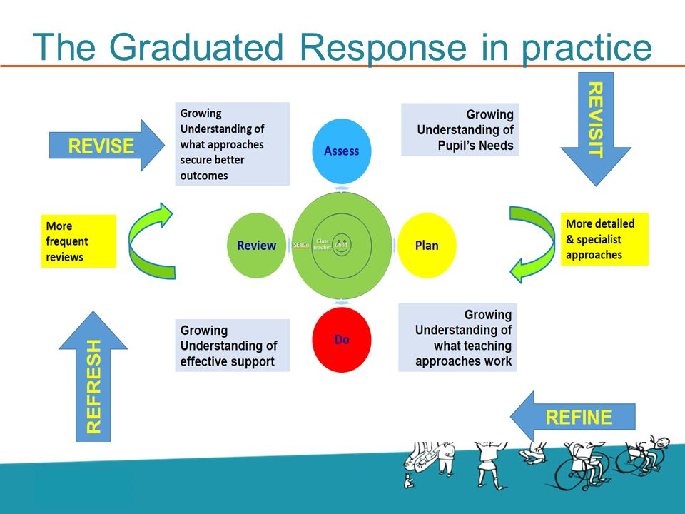 The Graduated Response in practice DFE