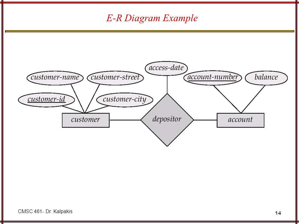 E-R Diagram Example