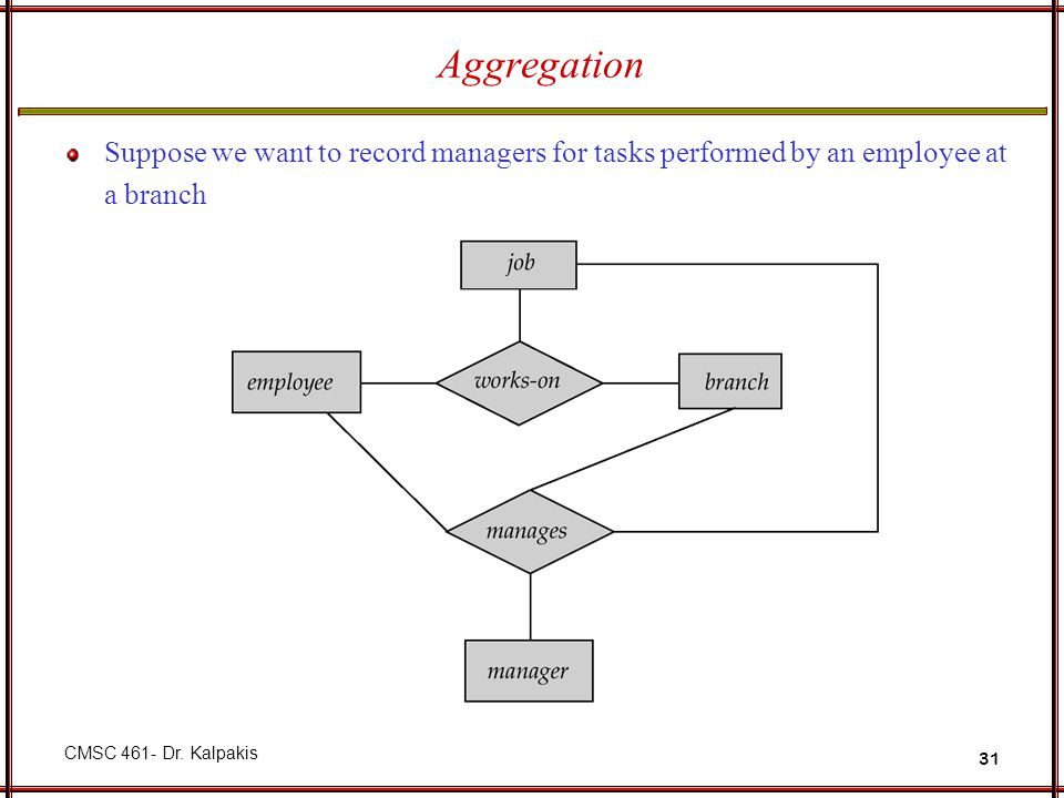 Aggregation Suppose we want to record managers for tasks performed by an employee at a branch