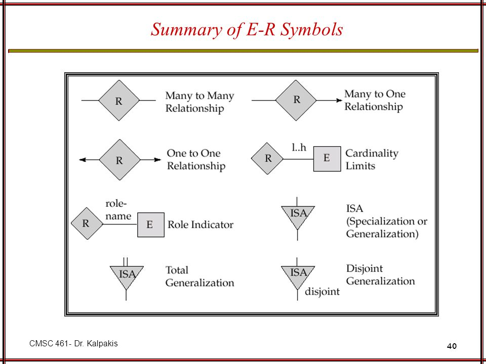 Summary of E-R Symbols