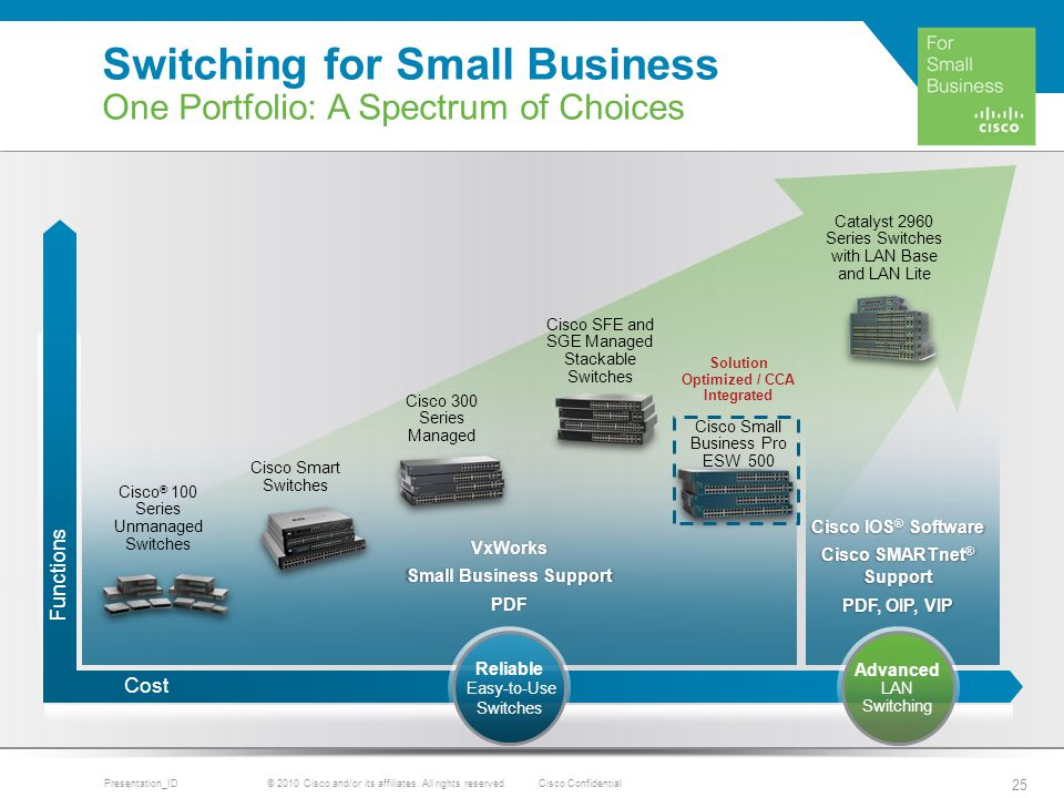 e business at cisco essay Cisco was not the first company to sell routers,  e offer training  apply the osterwalder and pigneur business model to cisco systems, inc.