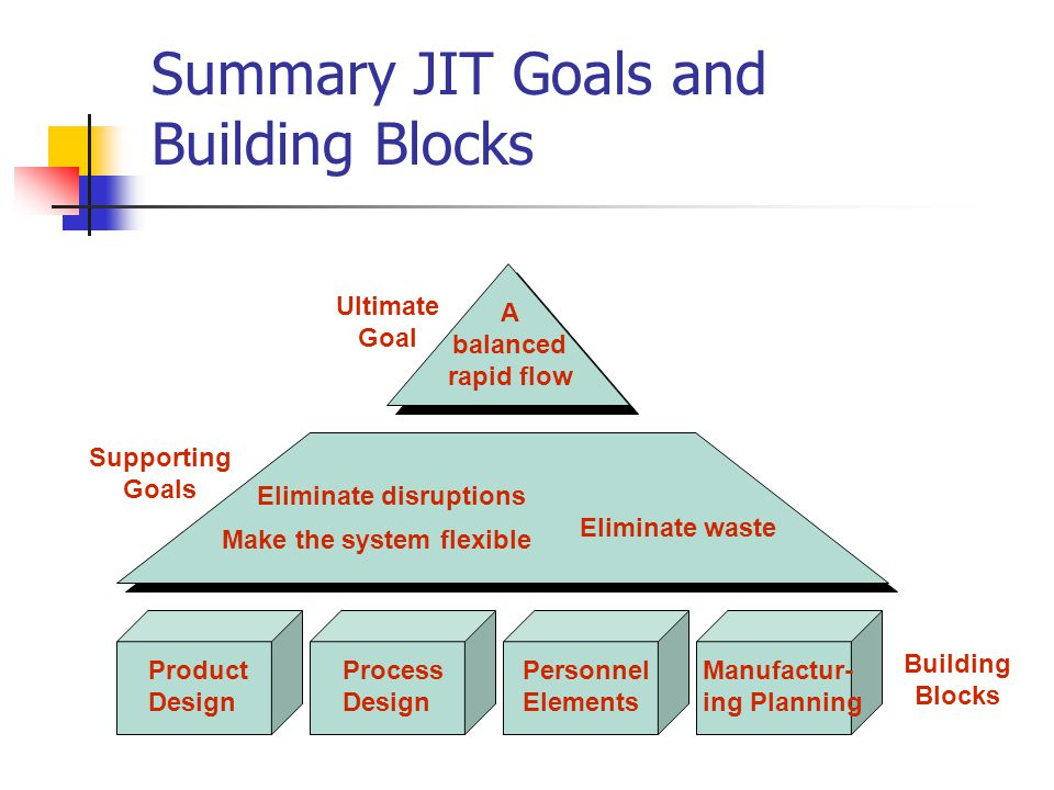 Jit and lean operations ppt video online download summary jit goals and building blocks ccuart Gallery