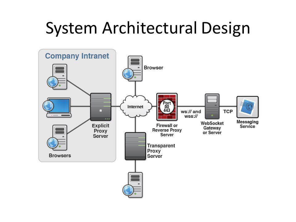 Software design description sdd diagram samples ppt video online 4 system architectural design ccuart Choice Image