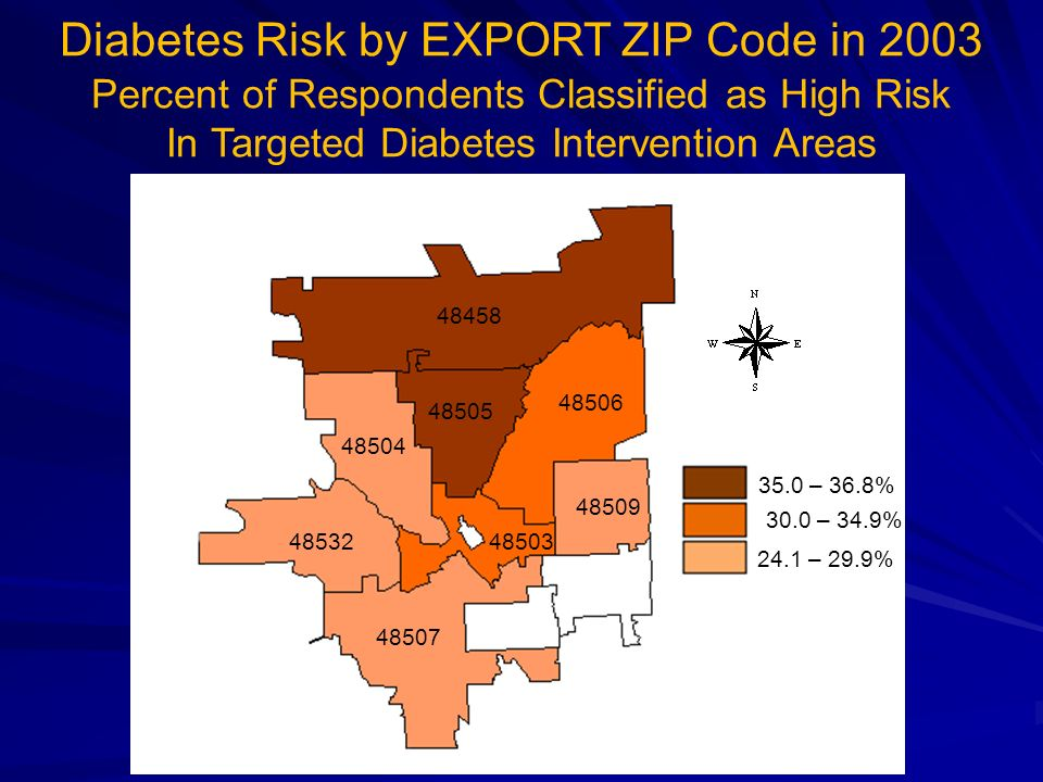 Diabetes Risk by EXPORT ZIP Code in 2003 Percent of Respondents Classified as High Risk In Targeted Diabetes Intervention Areas