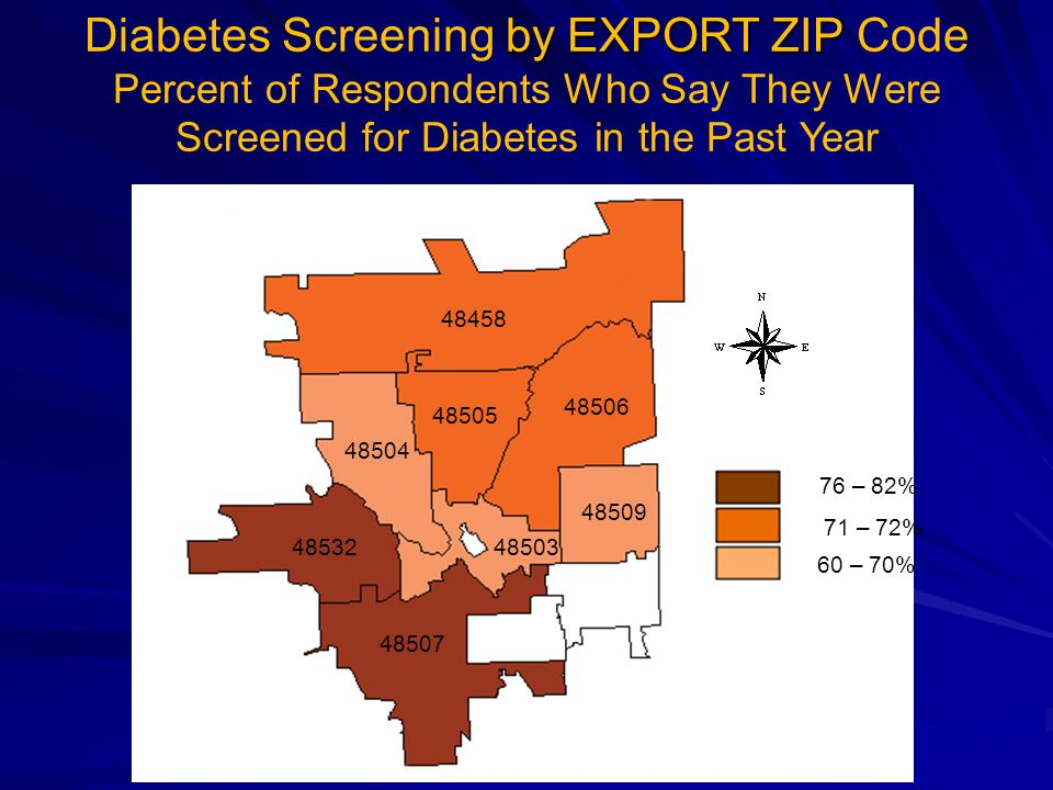Diabetes Screening by EXPORT ZIP Code Percent of Respondents Who Say They Were Screened for Diabetes in the Past Year