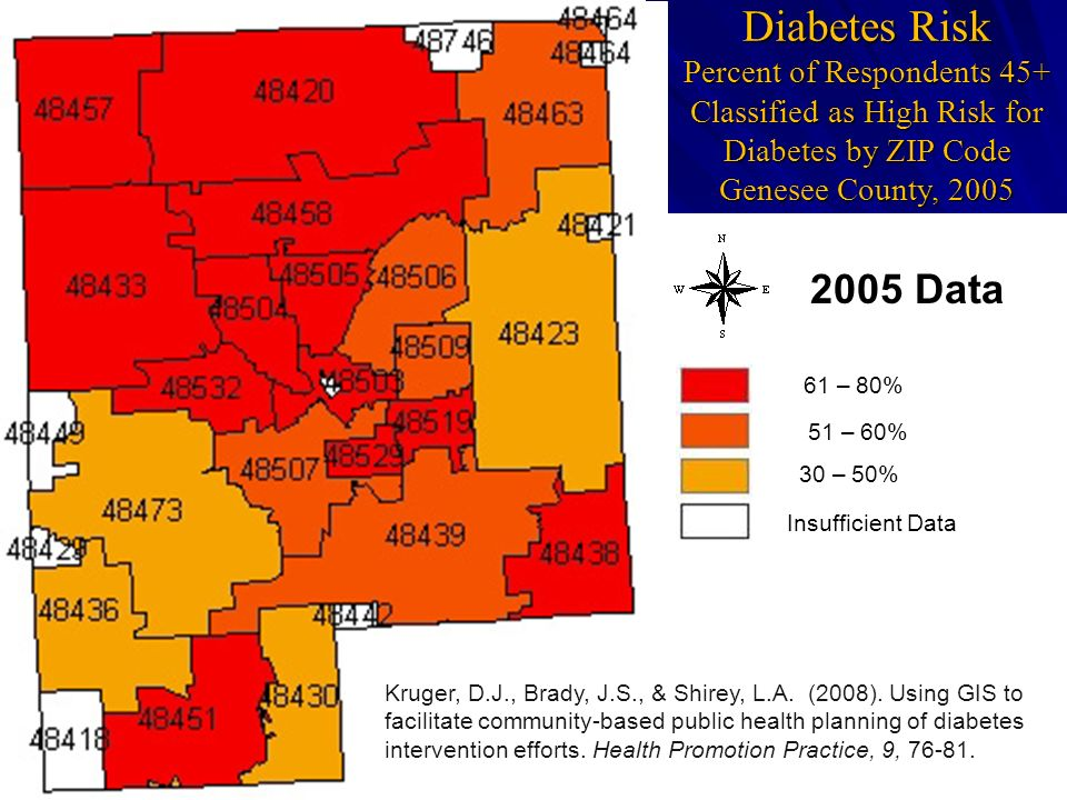 Diabetes Risk Percent of Respondents 45+ Classified as High Risk for Diabetes by ZIP Code Genesee County, 2005