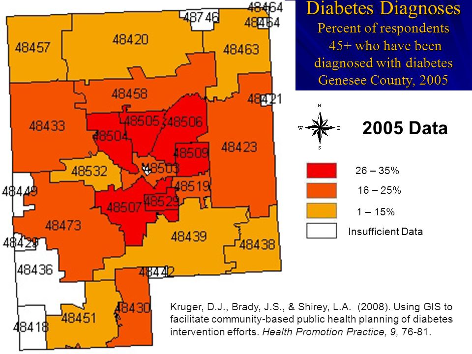 Diabetes Diagnoses Percent of respondents 45+ who have been diagnosed with diabetes Genesee County, 2005