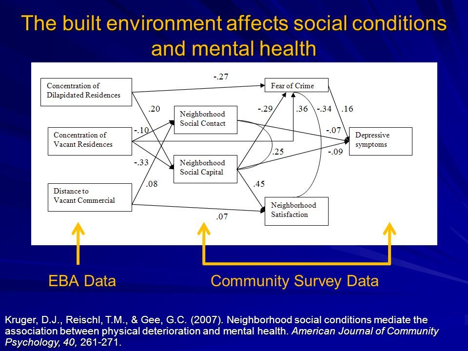 The built environment affects social conditions and mental health