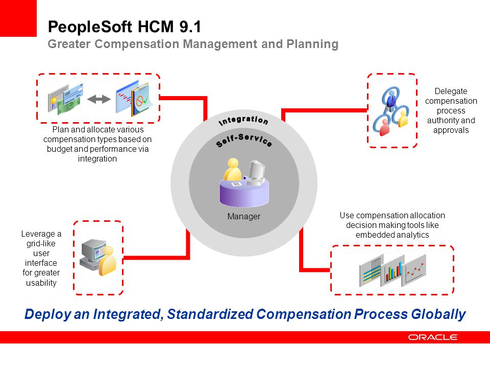 PeopleSoft Human Capital Management Vision And Roadmap Ppt