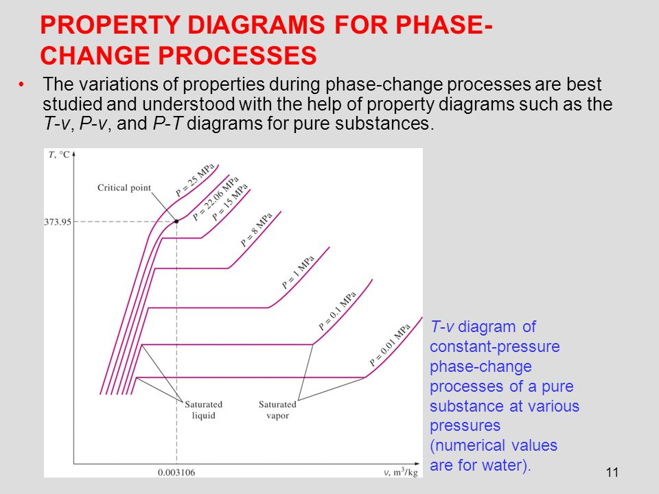 Chapter 3 properties of pure substances ppt video online download property diagrams for phase change processes ccuart Images