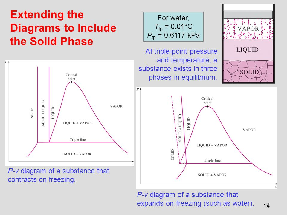 Chapter 3 Properties Of Pure Substances Ppt Video Online Download
