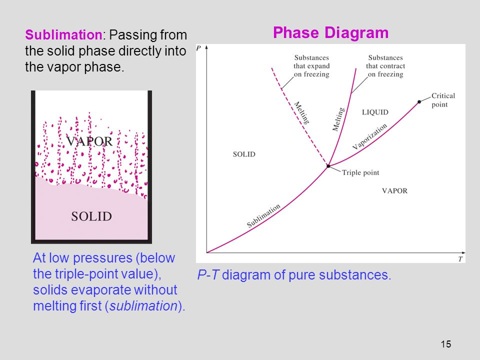 Chapter 3 properties of pure substances ppt video online download 15 phase ccuart Images