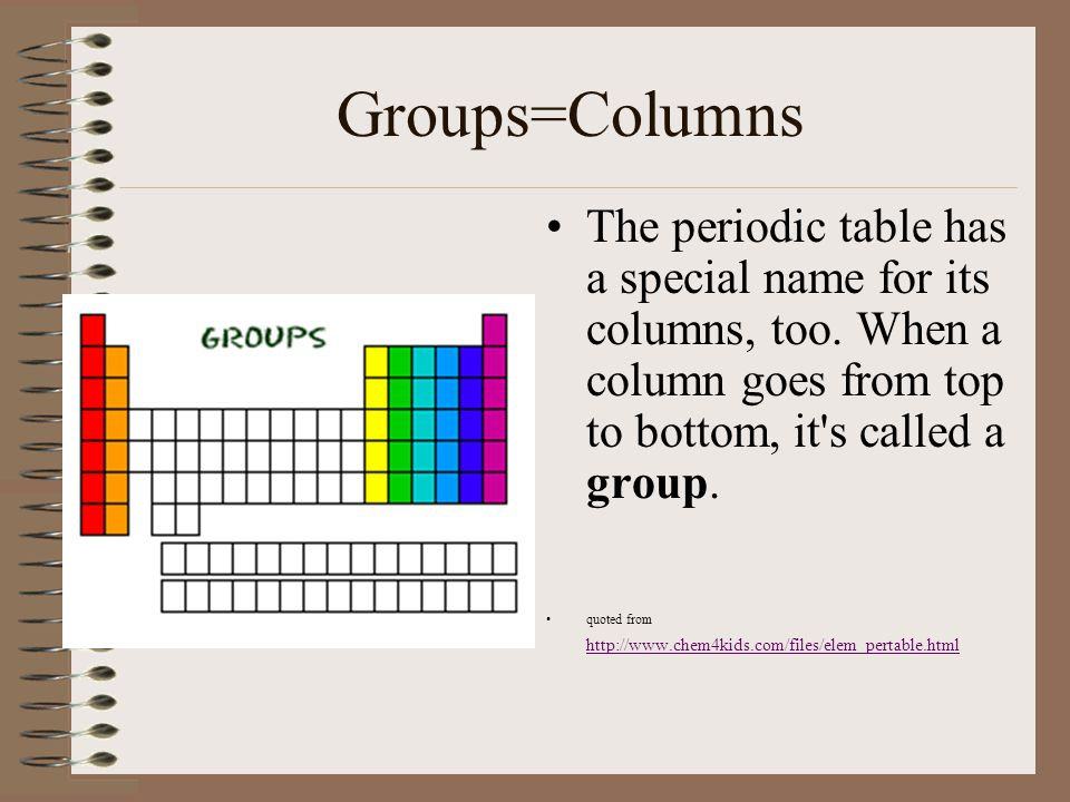 The periodic table of elements ppt download groupscolumns the periodic table has a special name for its columns too urtaz Choice Image