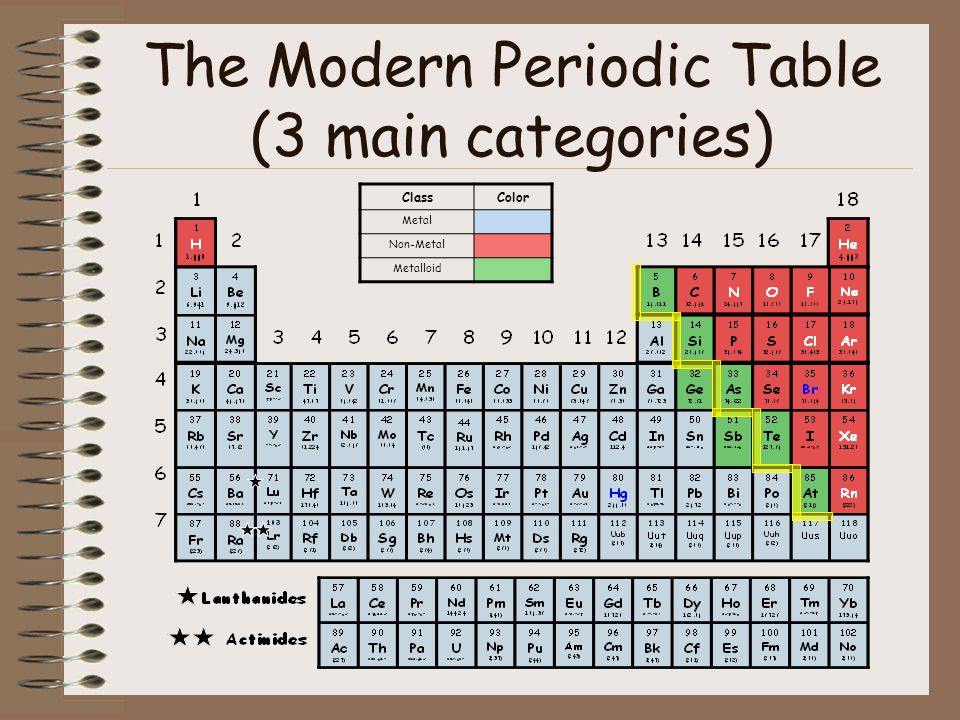 Periodic table categories gallery periodic table of elements list the periodic table of elements ppt download urtaz Choice Image