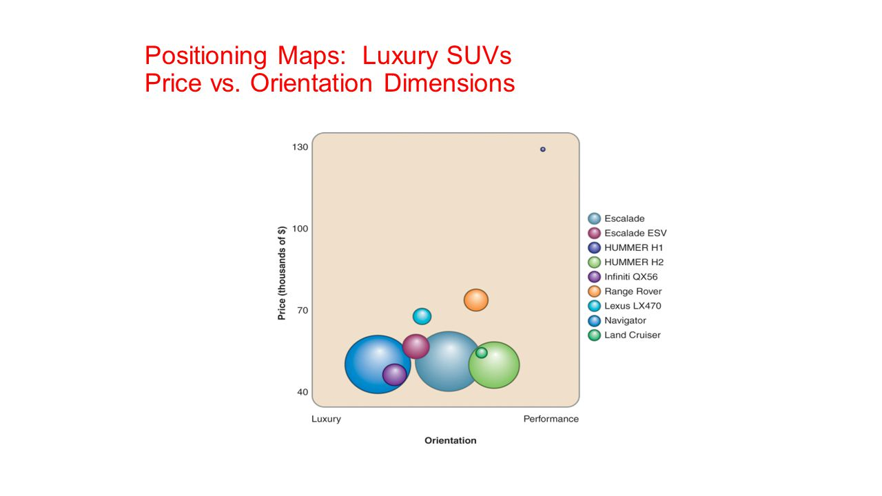 Positioning Maps: Luxury SUVs Price vs. Orientation Dimensions